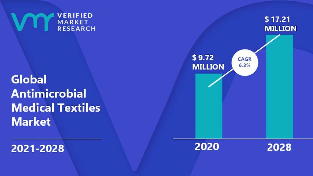What are the Key Factors driving Antimicrobial Medical Textiles Market?