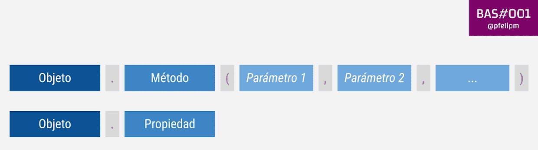 Clases: Objetos, propiedades, métodos, y parámetros.