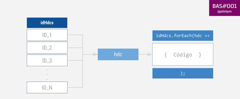 El bloque de { Código } se ejecuta de manera parametrizada con cada elemento de la lista de IDs.
