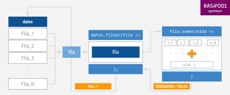 Descartando filas vacías con filter() y some().