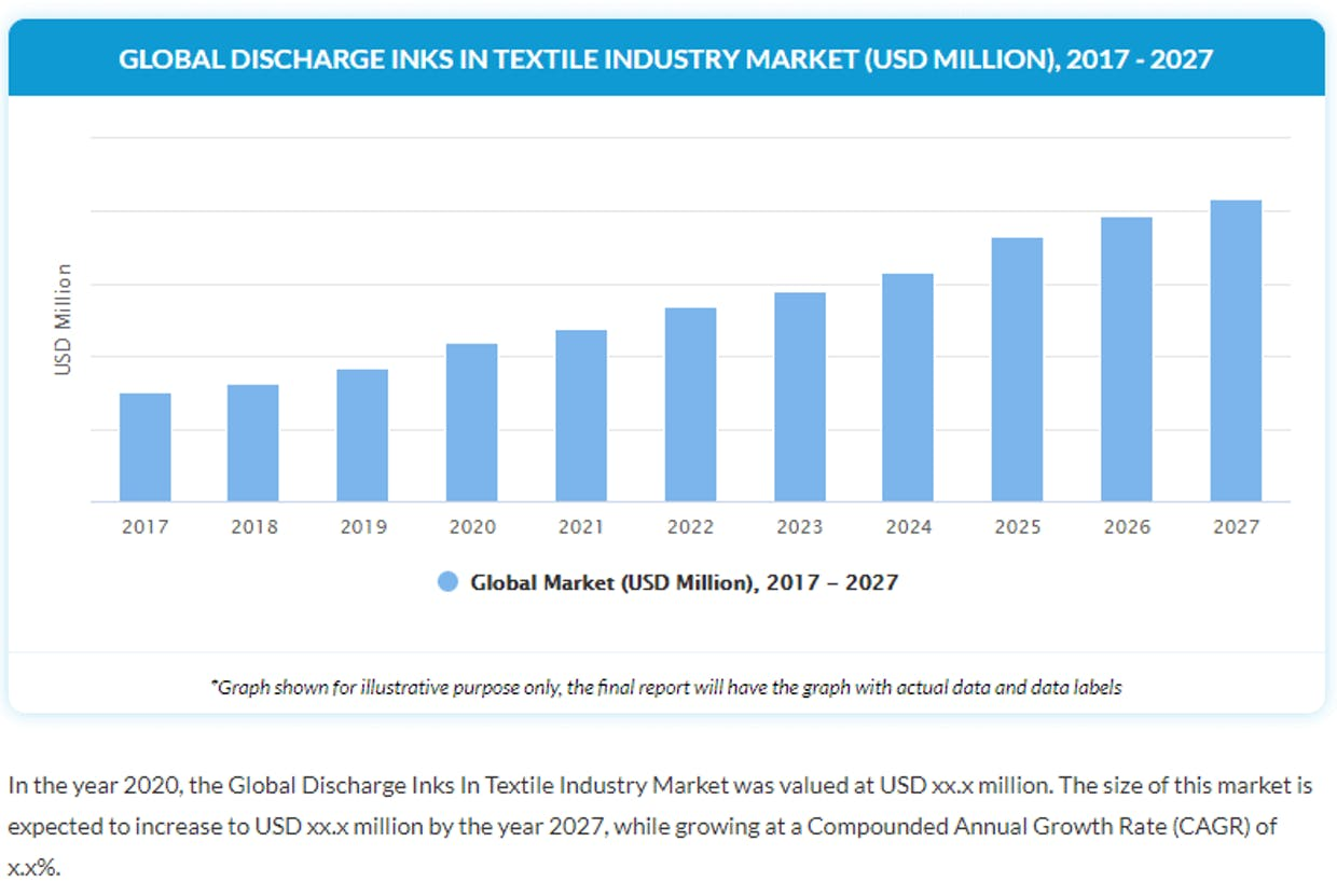 What is the growth potential of the Discharge Inks Printing for Textile market?