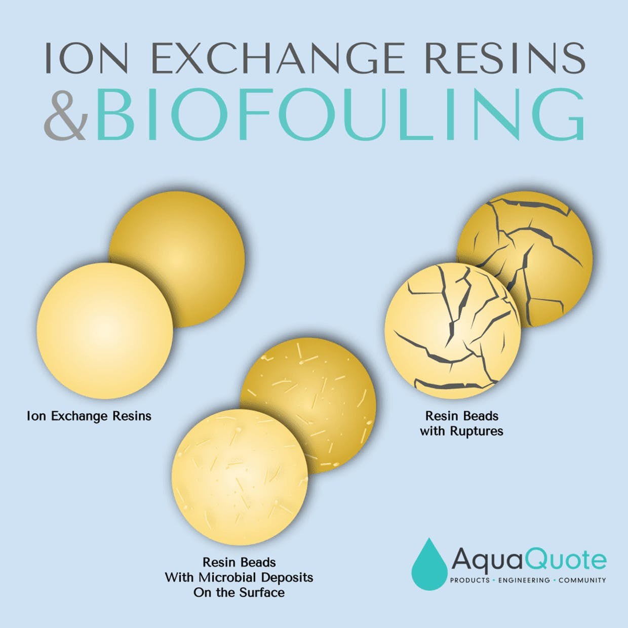 Ion Exchange Resins - types of damage due to resin fouling