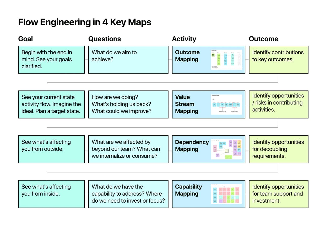Flow Engineering in 4 Maps