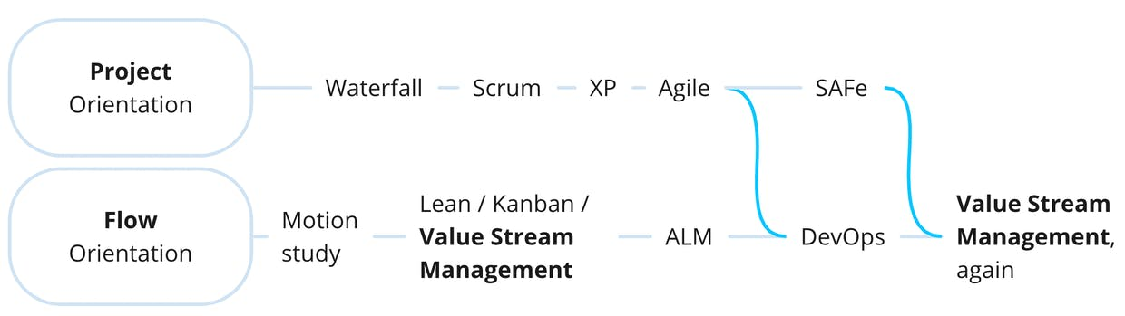 How we got to value stream thinking