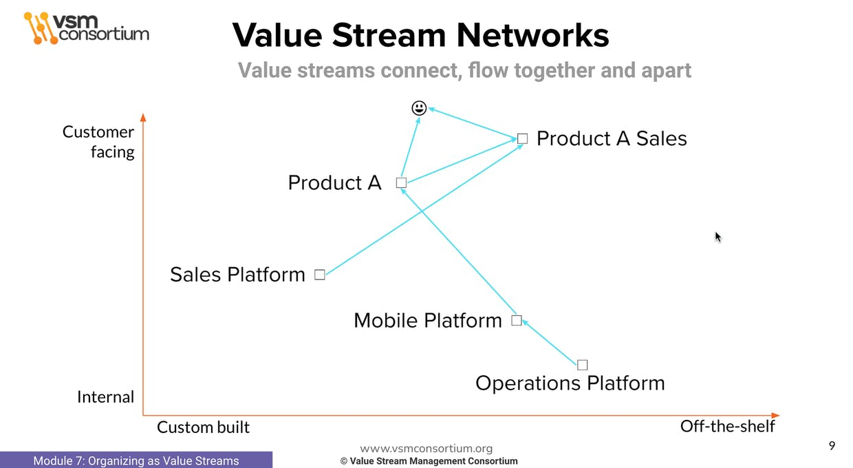 Value Stream Networks fit well into a Wardley Map - From the VSMC VSM Foundations Course