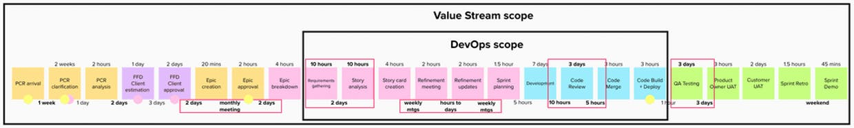 Value Stream Scope vs DevOps Scope