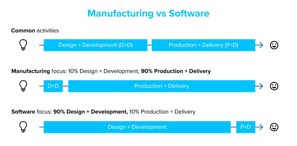 Manufacturing vs Software, simplified