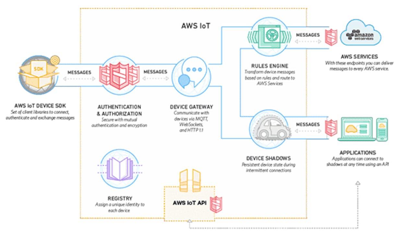 AWS IoT platformasi sxemasi