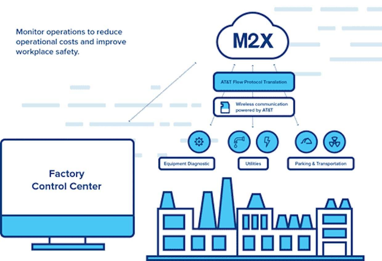 Korxona uchun AT&T M2X platforma sxemasi