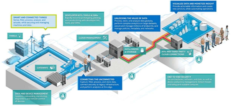 The Intel IoT Platform sxemasi