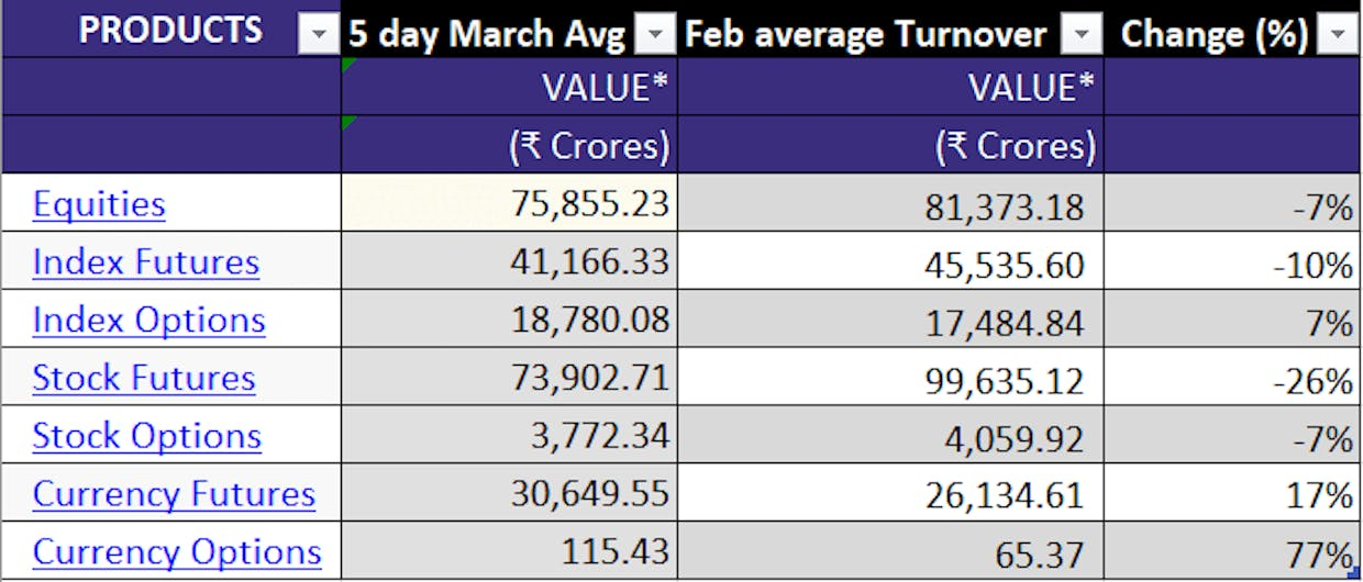 Volume trends on NSE after the 2nd phase of peak margins in March 2021 (as of 5th March).