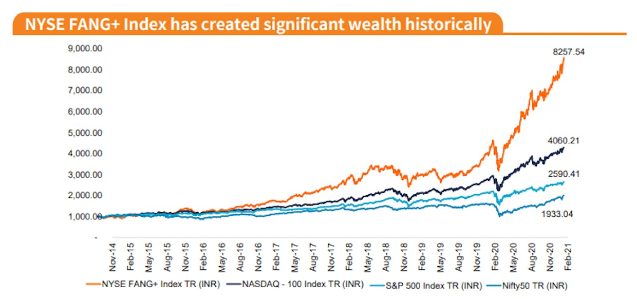 If you invested ₹1000 in 2014, this index would be worth 8x or so in about 7 years.