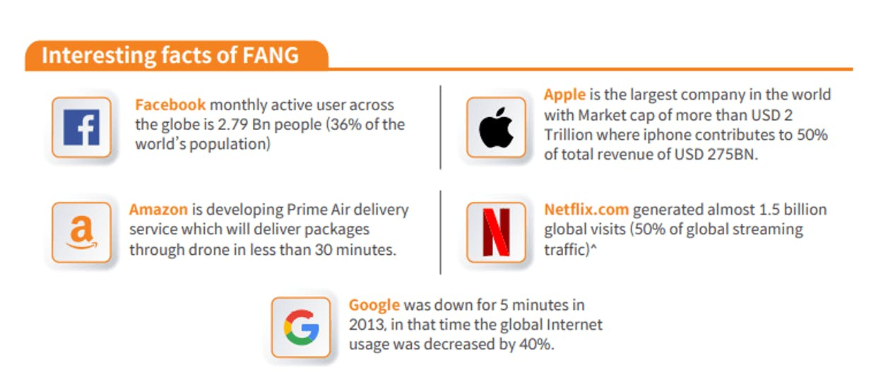 Apart from these stocks, the FANG+ ETF consists of Tesla, Twitter, NVidia, Alibaba & Baidu.