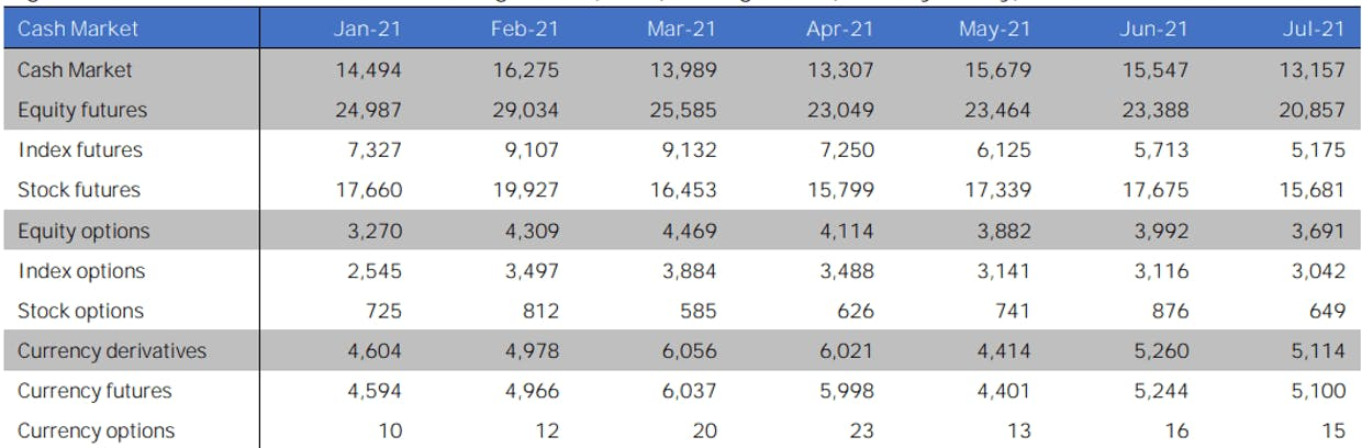 Total turnover in diff. segments (Rs. Bn) from Jan to July 2021. Source: NSE