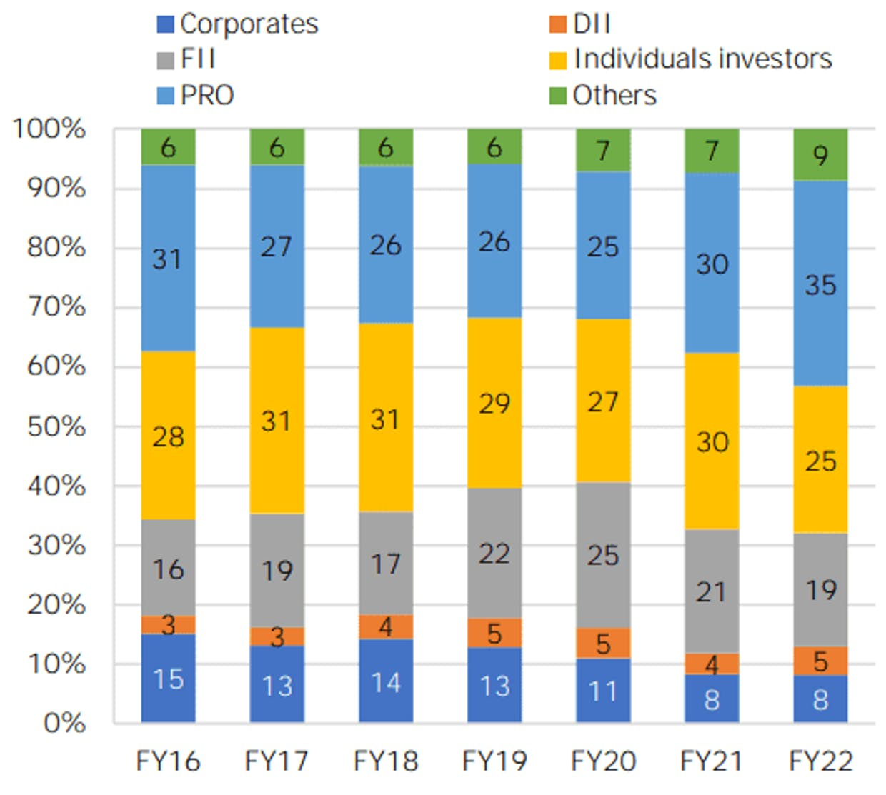 Participation in Equity Derivatives (Premium Turnover). Source: NSE.