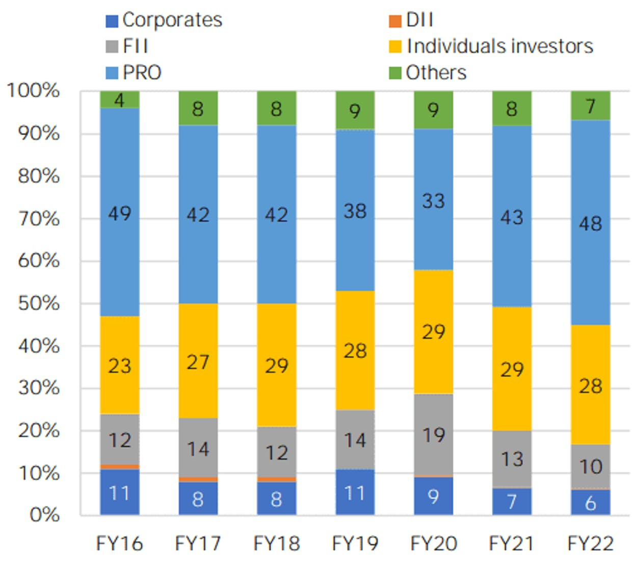 Participation in Equity Derivatives (Notional Turnover). Source: NSE.