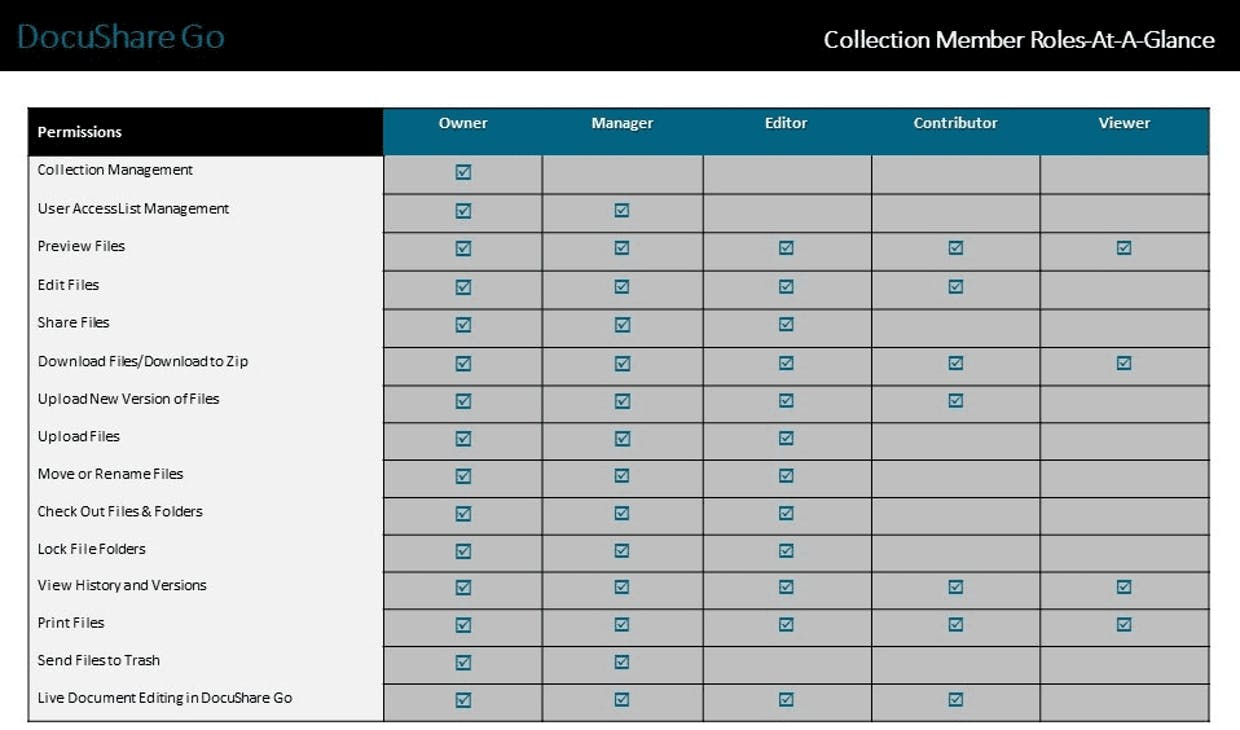 Collection Member Roles At-A-Glance