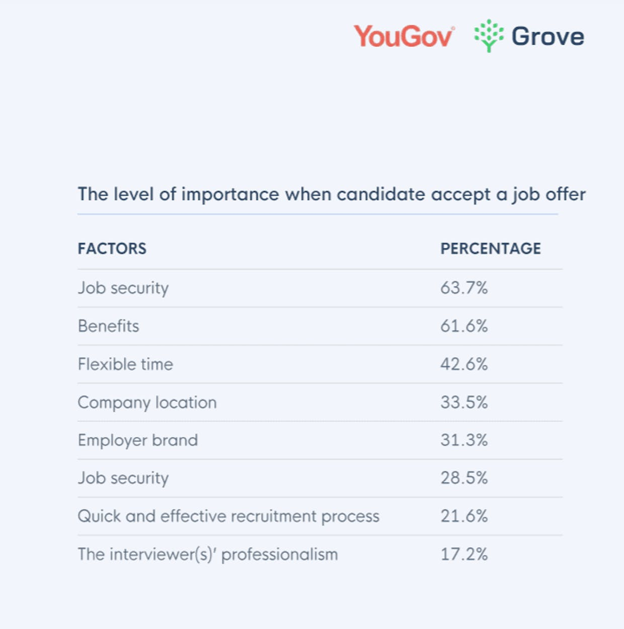 Candidates prioritize job security over financial benefits