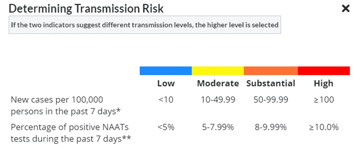 """Center for Disease Control's method for calculating transmission risk in a given county. Montrose County currently has """"high"""" transmission risk, along with most other counties in the United States."""