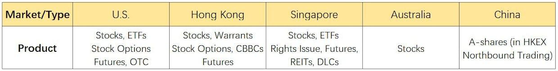 Таблица инструментов и рынков