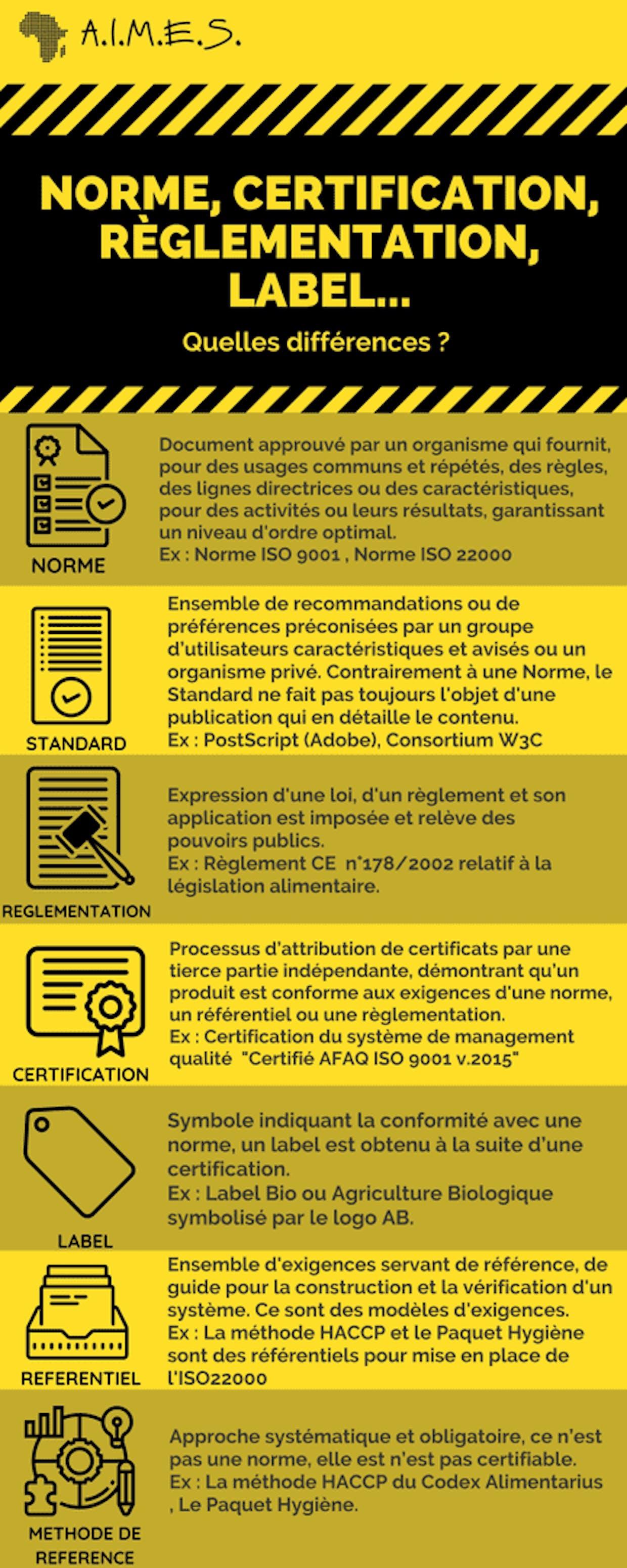 Norme, certification, règlementation, label...quelles différences