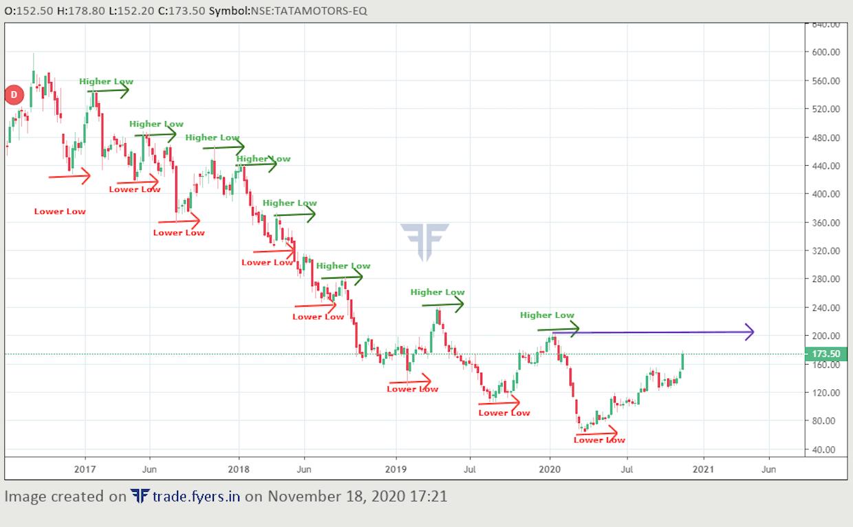 Tata Motors as on 18th Nov 2020