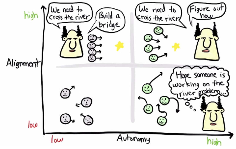 spotify model autonomy