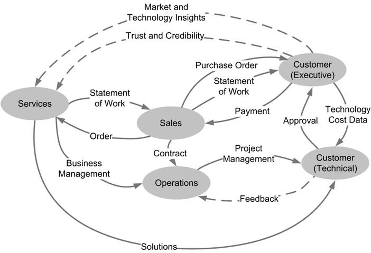 A simplified Value Network illustration