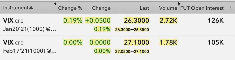Jan VIX rise > Feb VIX on greater volume despite more or less even open interest