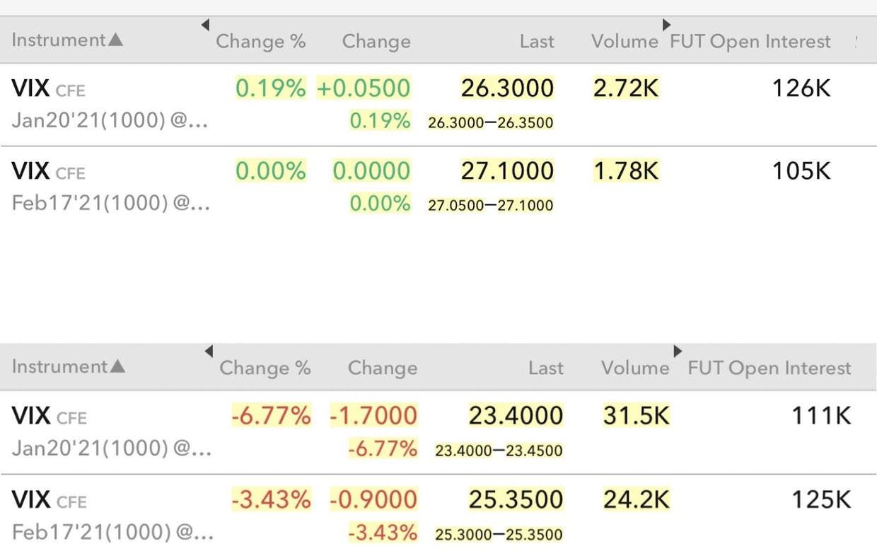 Jan 5th on top, Jan 6th on bottom. Jan VIX open interest getting closed out.