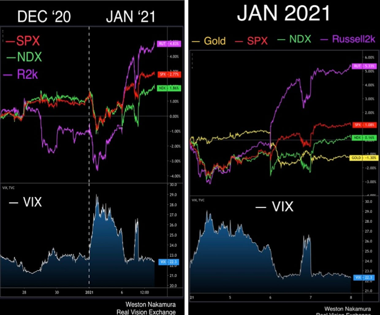 Markets DID react to Jan 6, they reacted well in advance as well as reacted on day of with additional short lived jump in VIX, priced immediately out when Congress resumed biz as usual later that night.