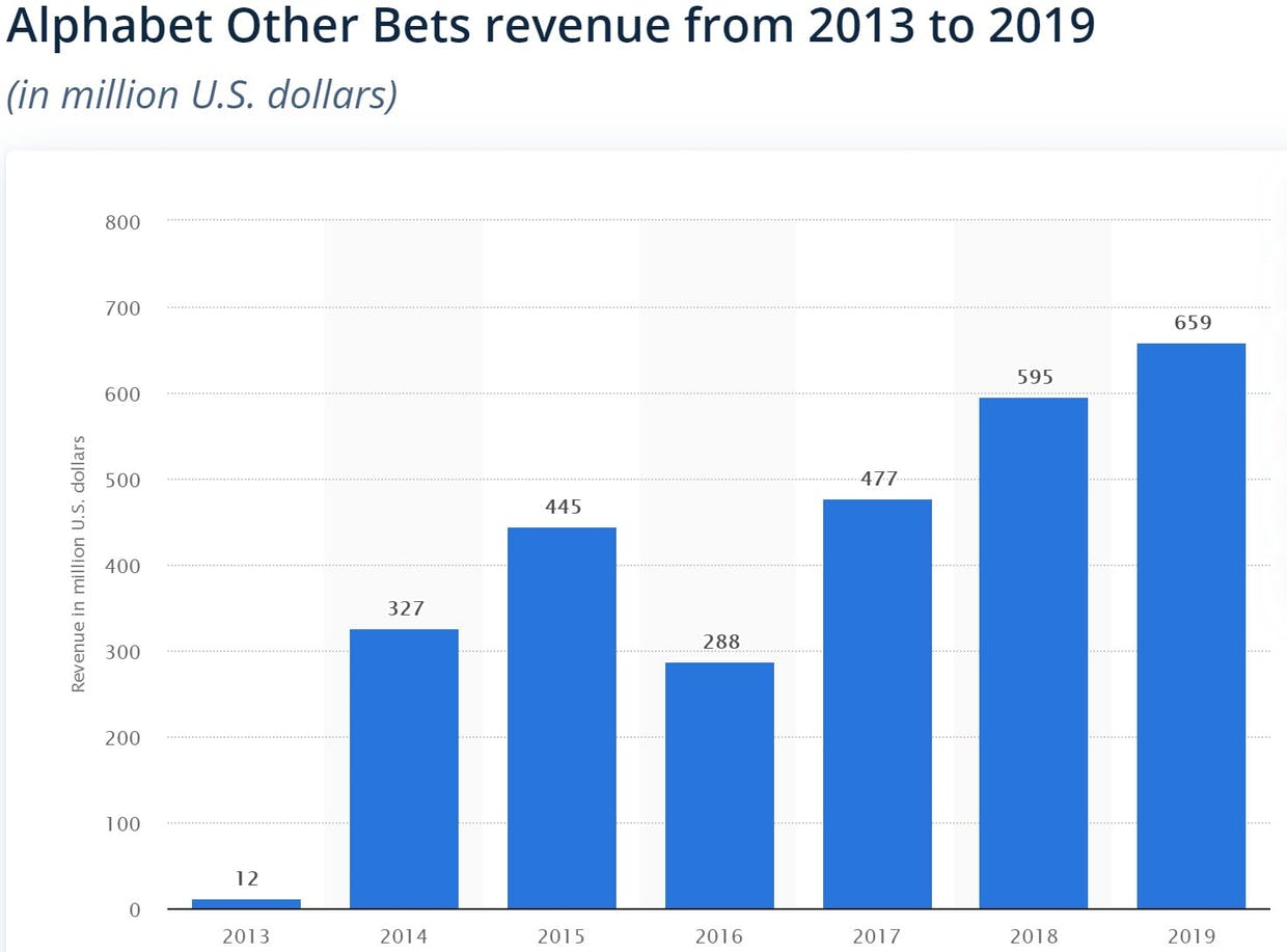 """Add 657m in revenue for FY 2020 so all together this """"other stuff"""" gives google 3.6Billion of extra revenue over 8 years, It's not bad, but it's far from very sexy in my opinion."""