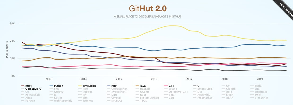 Javascript is the most popular programming language in GitHub. [Source: