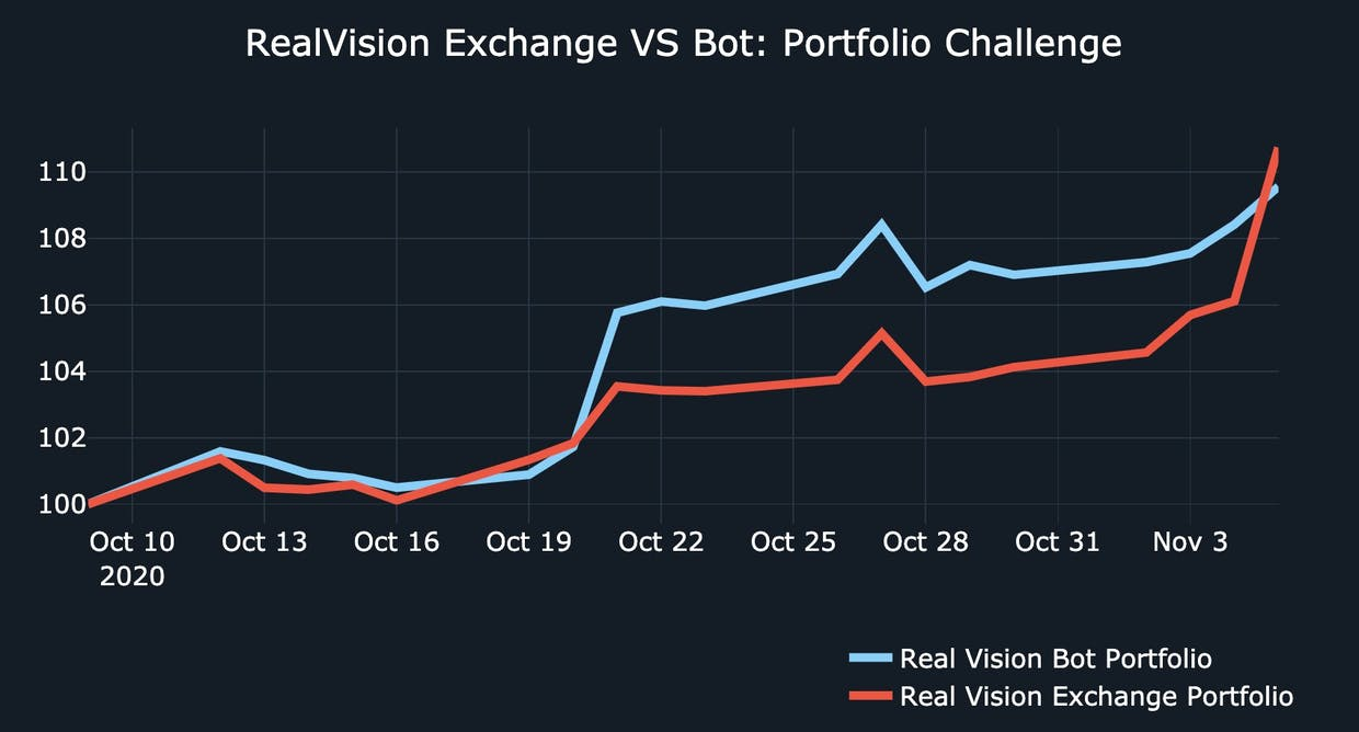 Real Vision Exchange portfolio vs Real Vision Bot Portfolio