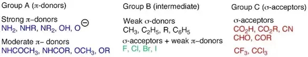 are there tables or other useful methods of remembering  everything in organic chemistry ?
