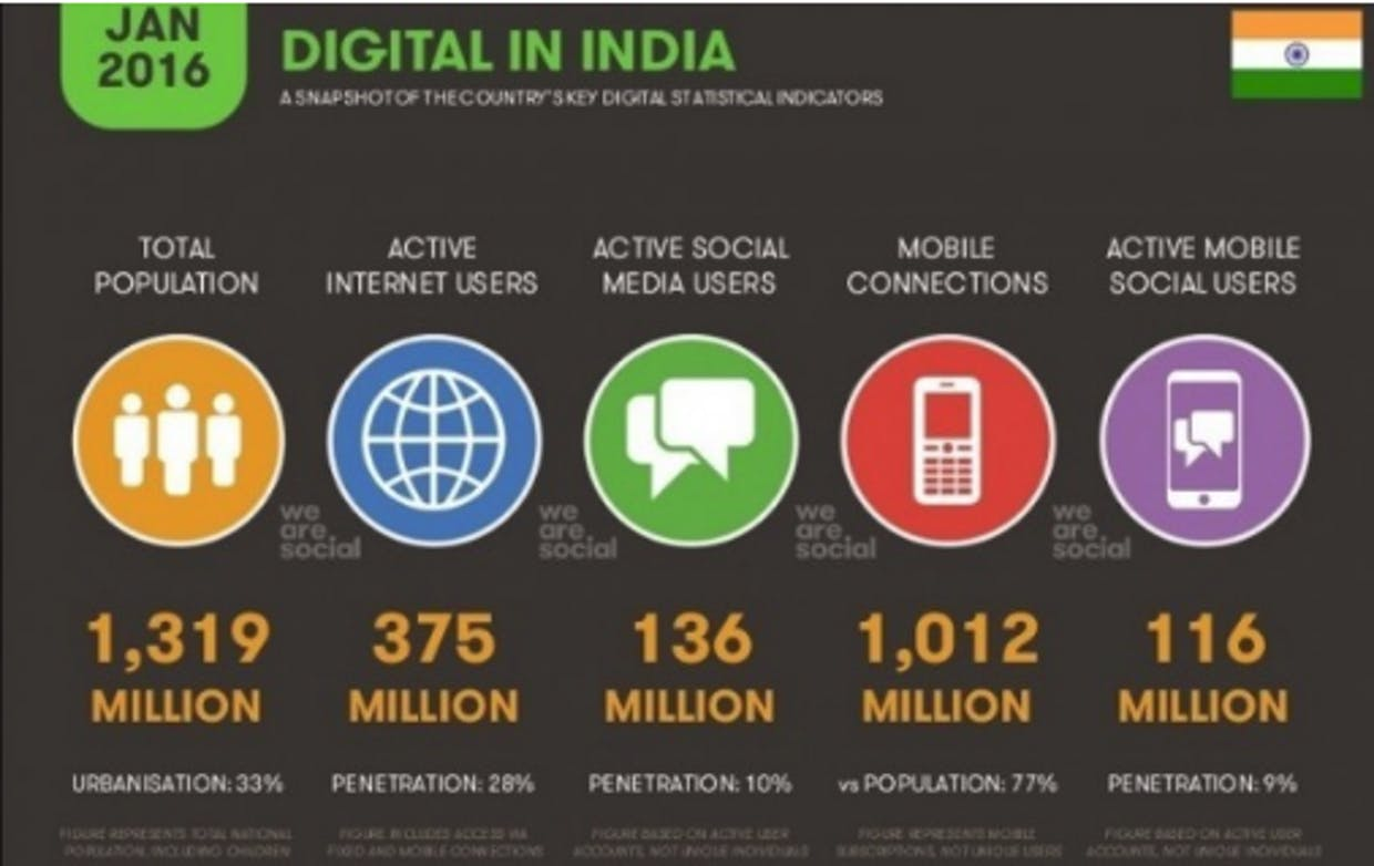 Is digital marketing growing at very fast rate in India ?