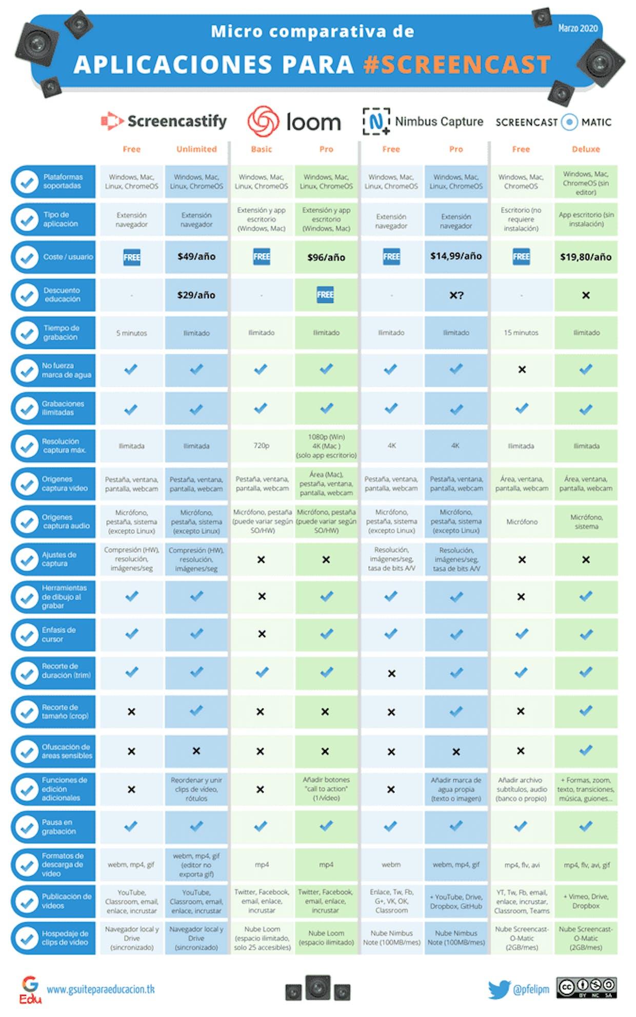 Comparación de funciones de Screencastify, Loom, Nimbus y Screencast-O-Matic (actualizado marzo 2020).