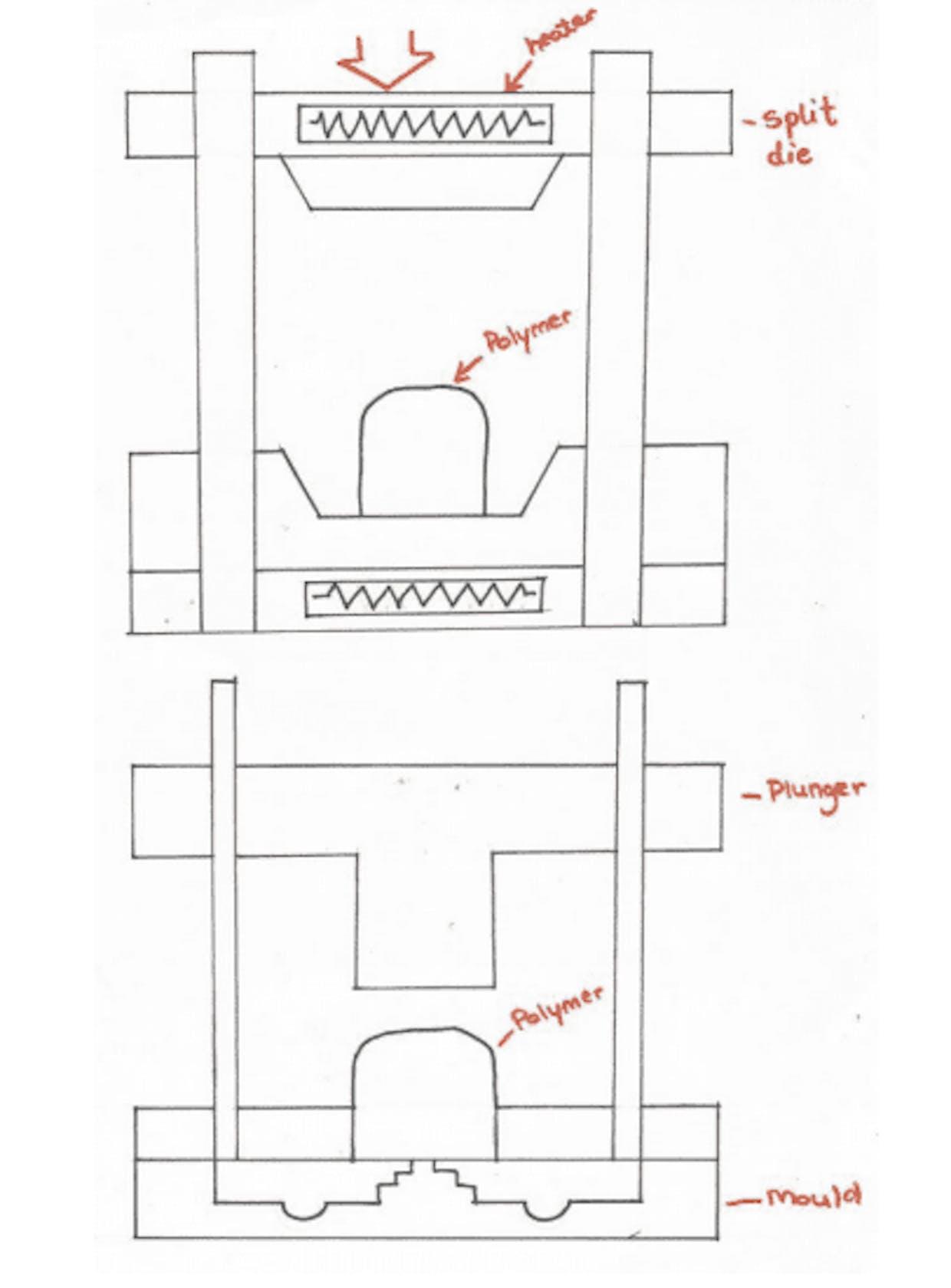 Compression moulding (above) & Transfer moulding (below)
