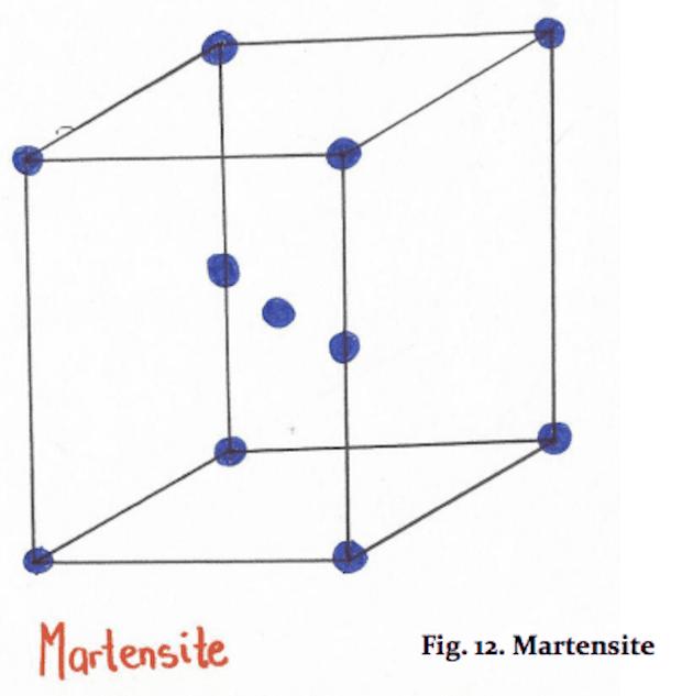 Martensite