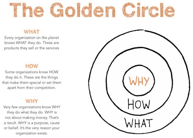 Golden Circle এর অর্থ কি ?