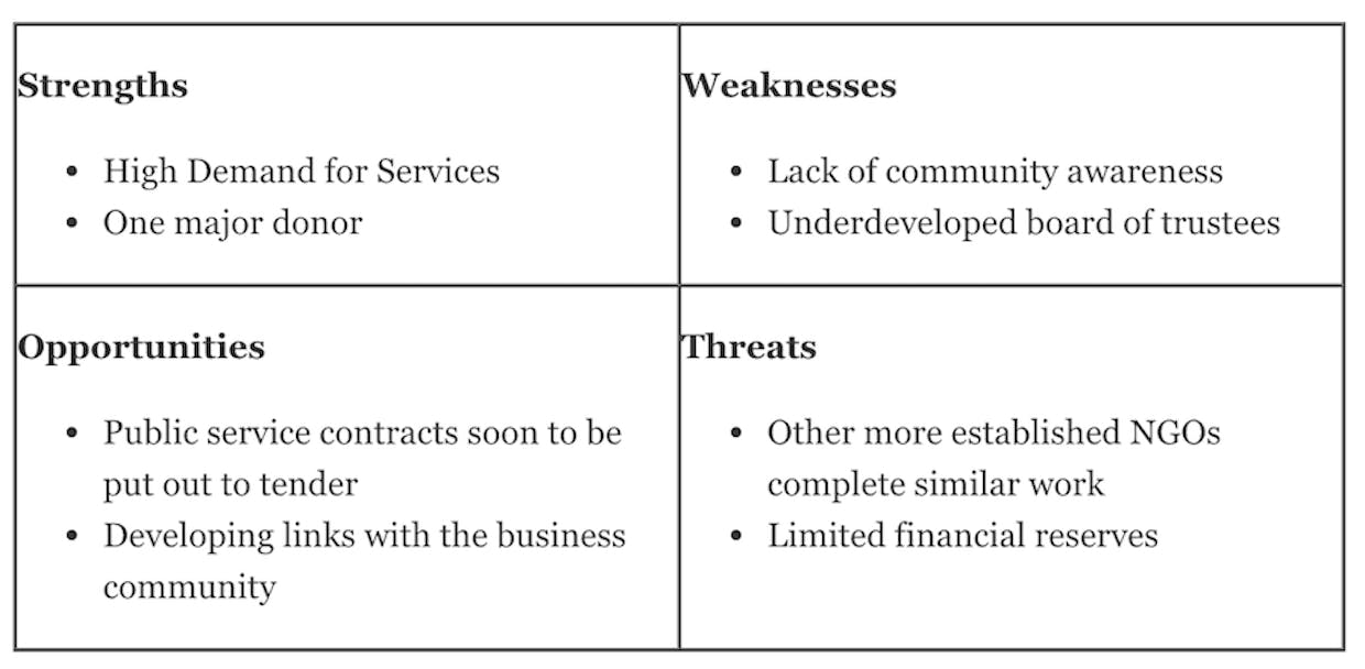 What is SWOT Analysis in Proposal Writing?