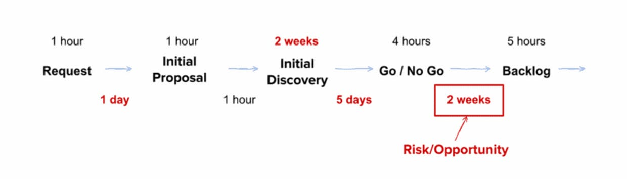 Illustration of a process/workflow with measurement data to reveal insight