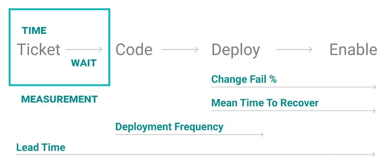 DORA's 4 key metrics easily map to a value stream