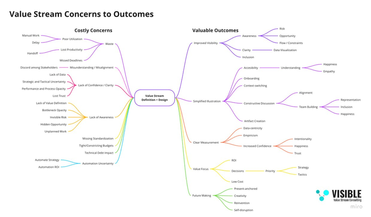 Value Stream Concerns to Outcomes Map -