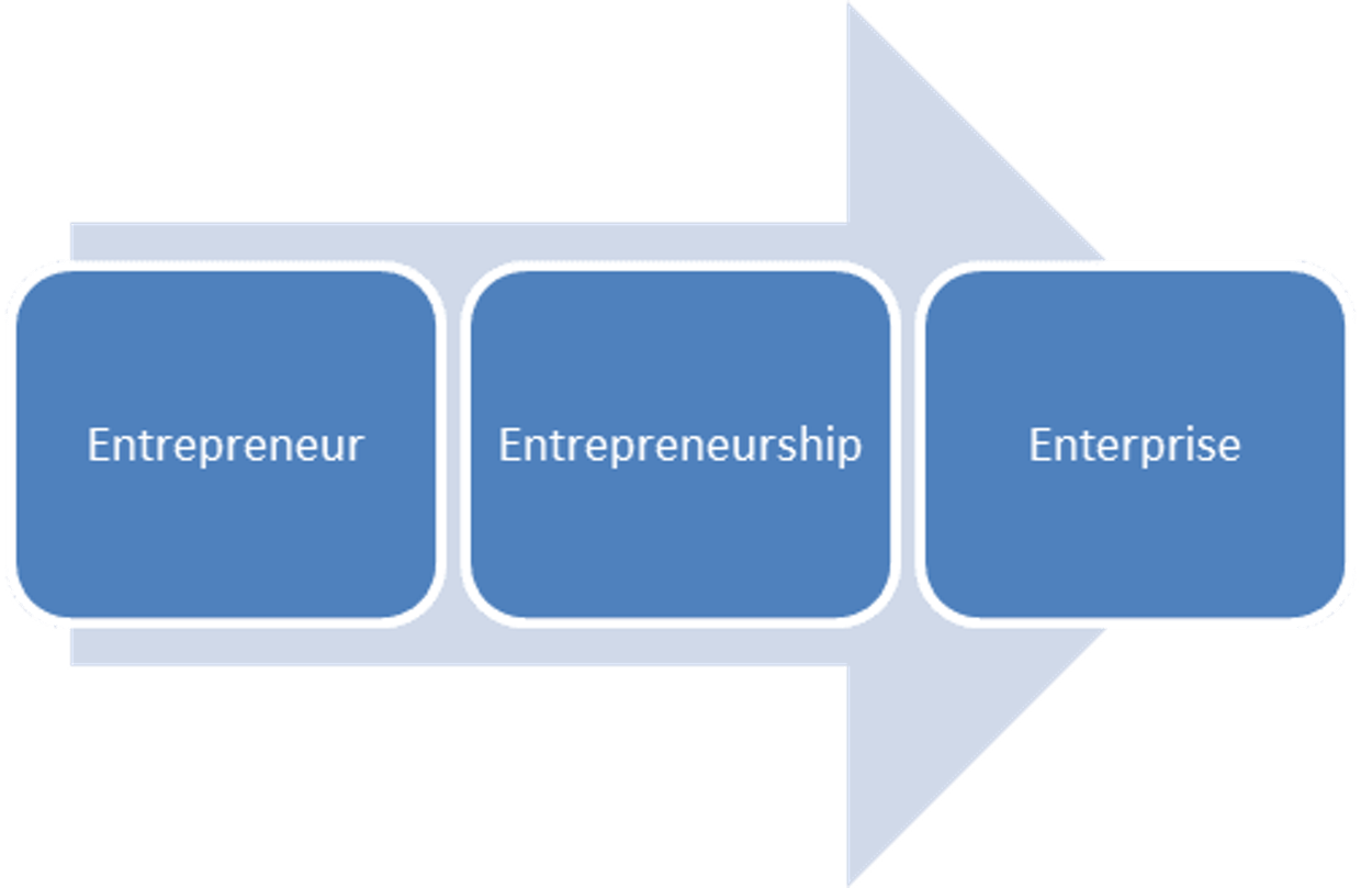 What is the concept of Entrepreneurship?