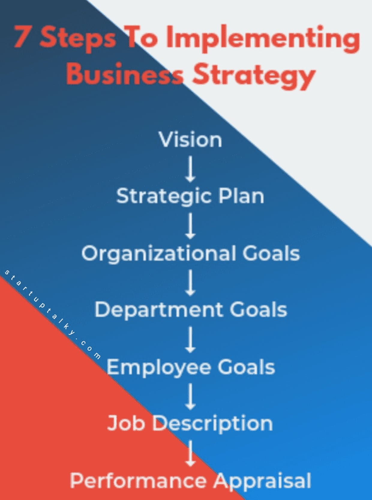 Implementation of a Business strategy