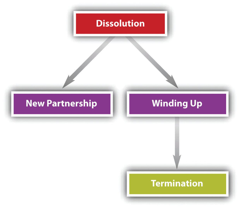 Dissolution of a firm