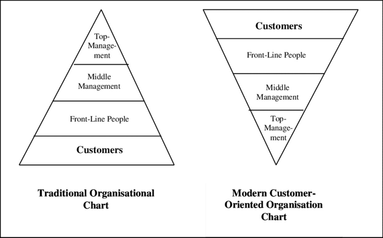 What is the modern customer oriented organisation