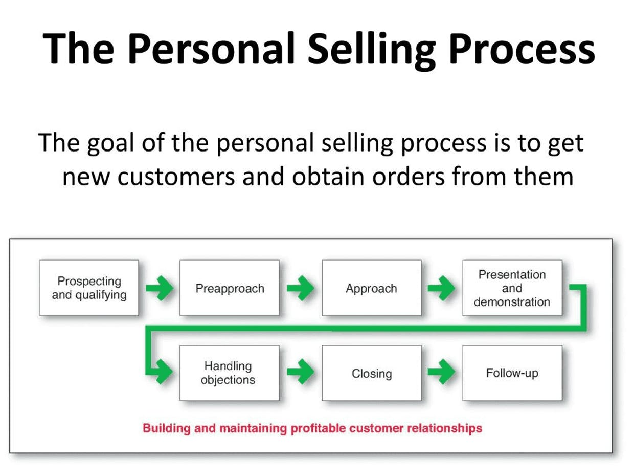 What is the process of personal selling