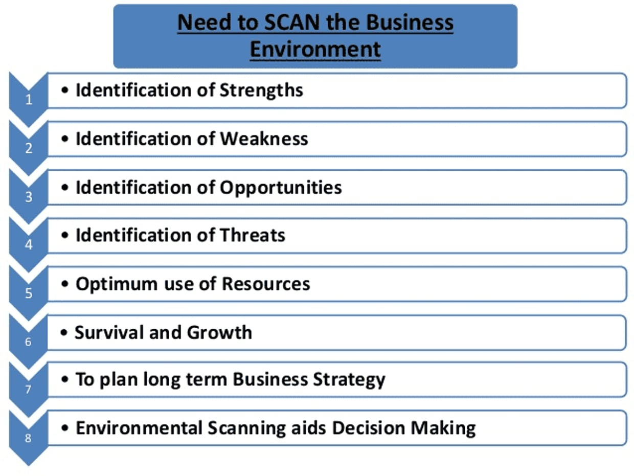 Business environment scanning